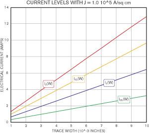 ATP - Safe Current Limits