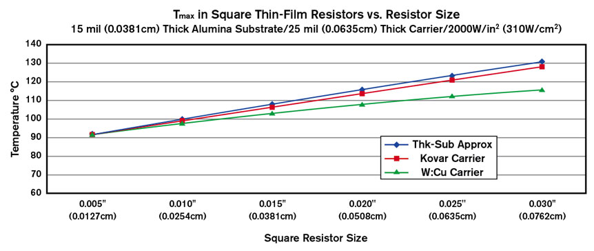 Tantalum nitride resistivity